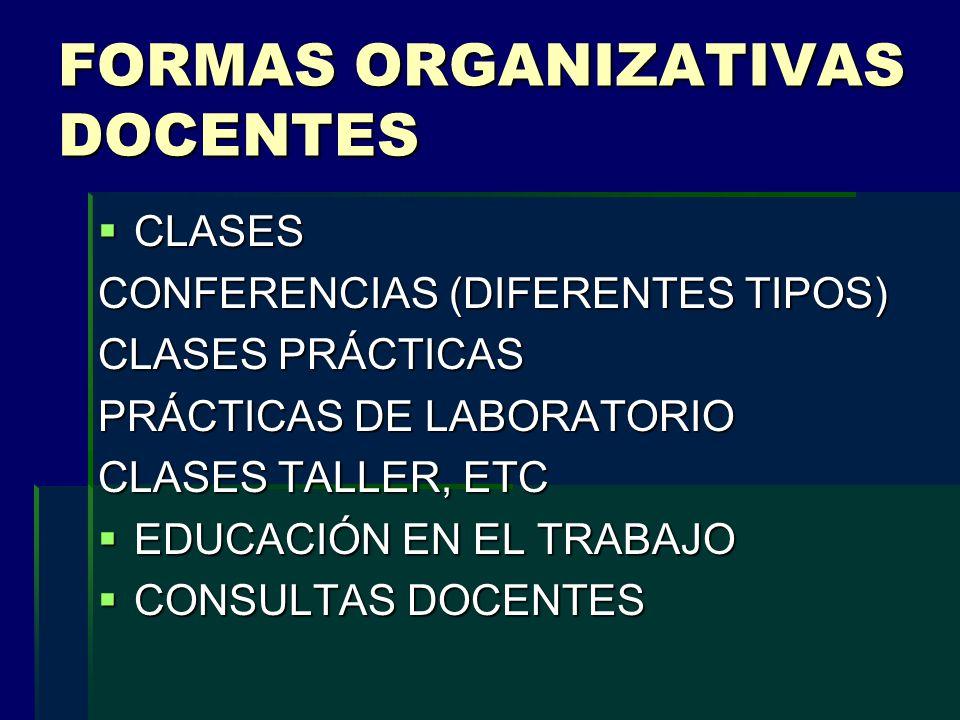 FORMAS ORGANIZATIVAS DOCENTES CLASES CLASES CONFERENCIAS (DIFERENTES TIPOS) CLASES PRÁCTICAS PRÁCTICAS DE LABORATORIO CLASES TALLER, ETC EDUCACIÓN EN