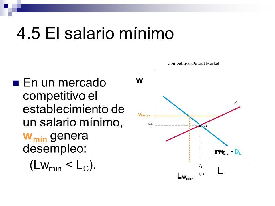 En un mercado competitivo el establecimiento de un salario mínimo, w min genera desempleo: (Lw min < L C ). w L IPMg L = D L w min. L w min.