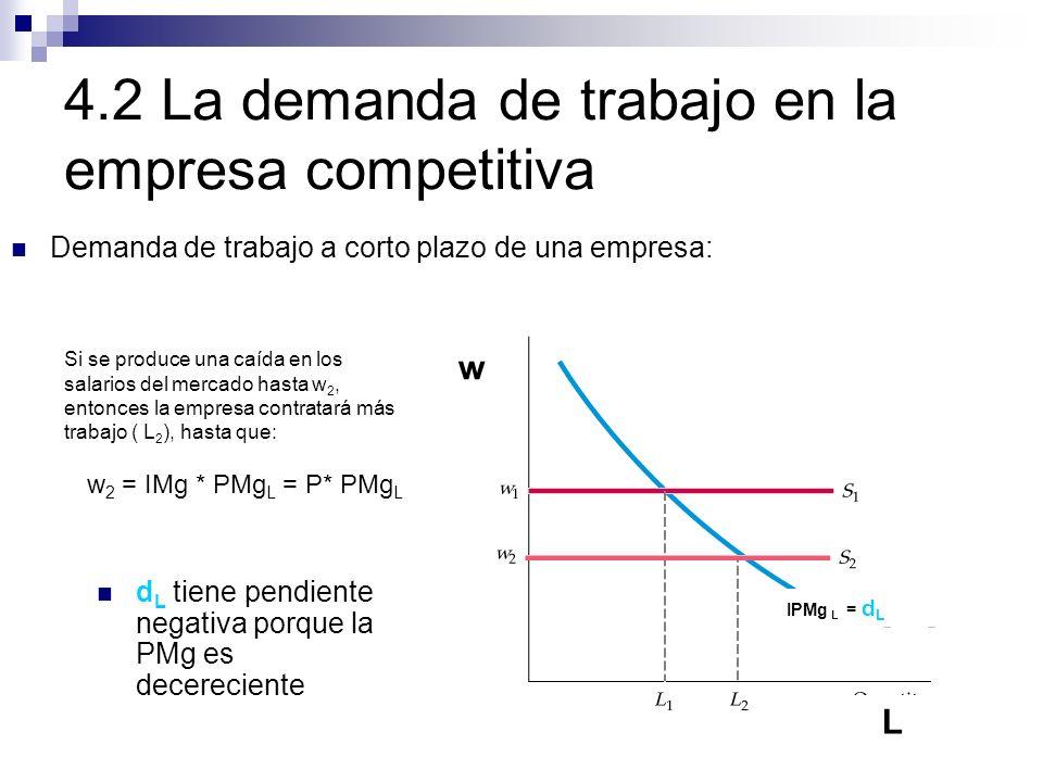 4.2 La demanda de trabajo en la empresa competitiva Demanda de trabajo a corto plazo de una empresa: Si se produce una caída en los salarios del merca