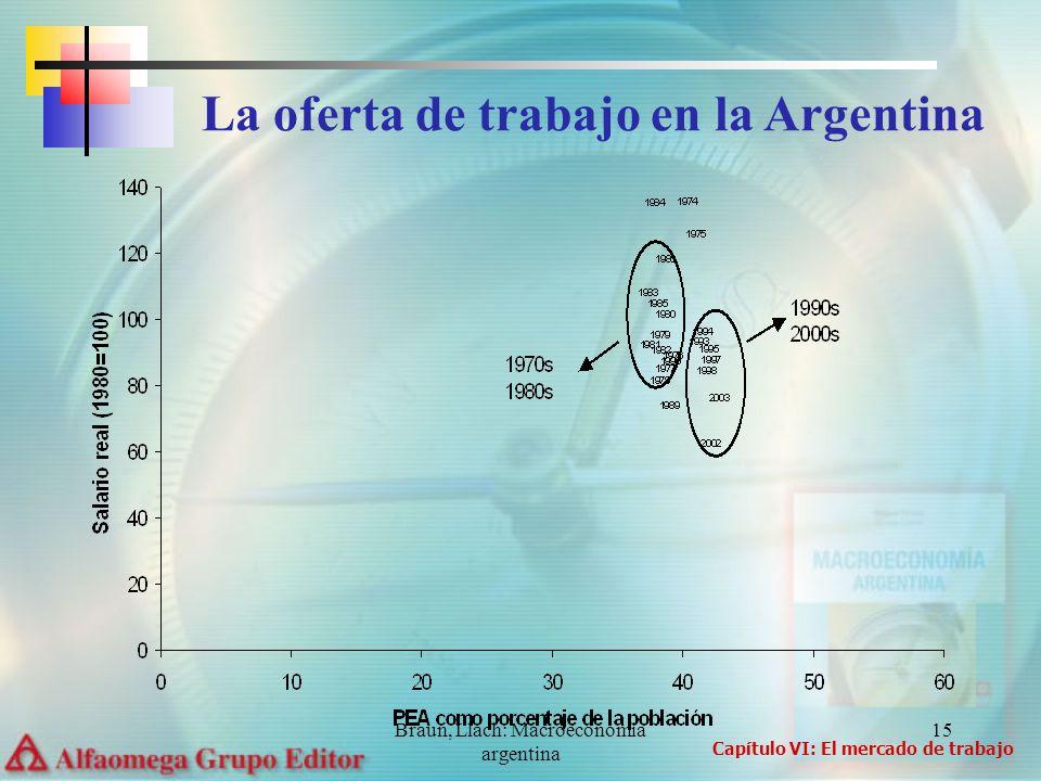 Braun, Llach: Macroeconomia argentina 15 La oferta de trabajo en la Argentina Capítulo VI: El mercado de trabajo