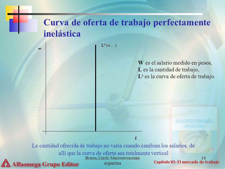 Braun, Llach: Macroeconomia argentina 16 Curva de oferta de trabajo perfectamente inelástica La cantidad ofrecida de trabajo no varía cuando cambian l