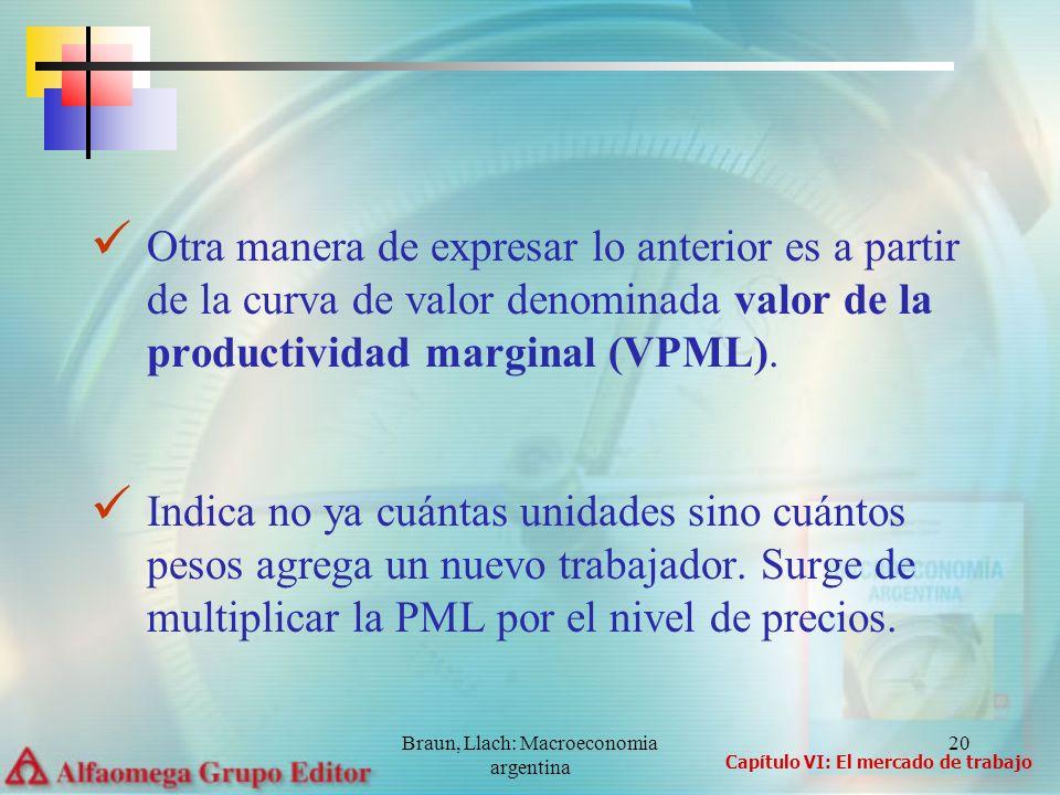 Braun, Llach: Macroeconomia argentina 20 Otra manera de expresar lo anterior es a partir de la curva de valor denominada valor de la productividad mar