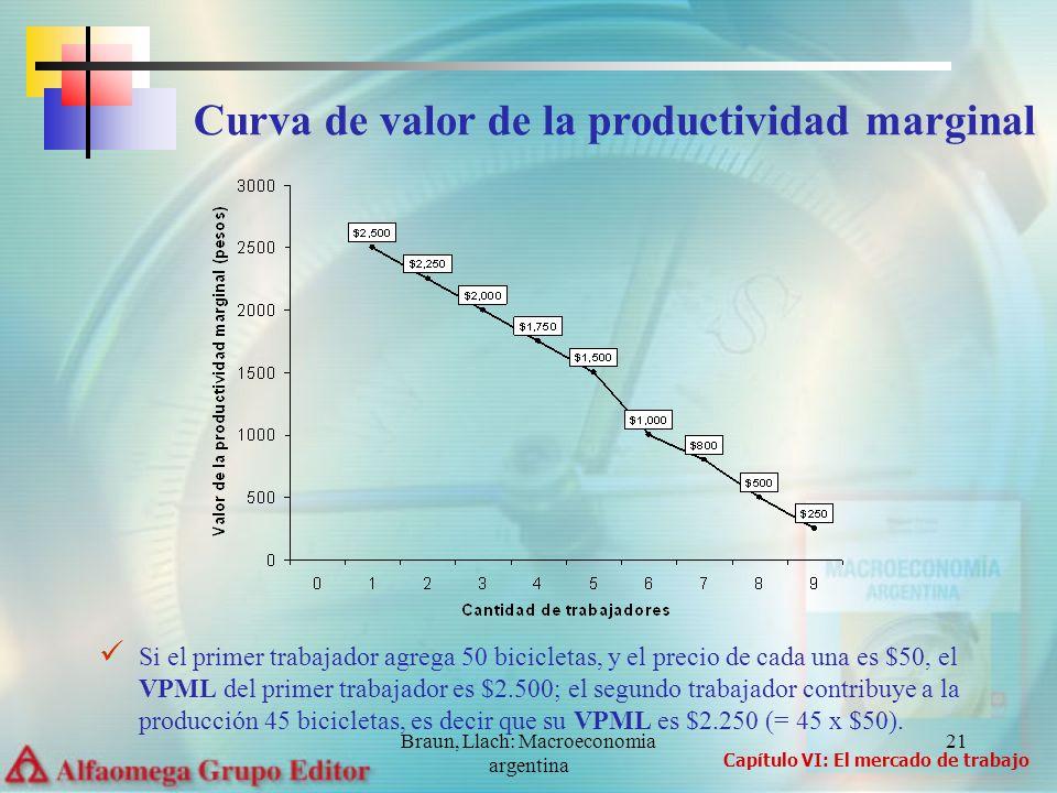 Braun, Llach: Macroeconomia argentina 21 Si el primer trabajador agrega 50 bicicletas, y el precio de cada una es $50, el VPML del primer trabajador e