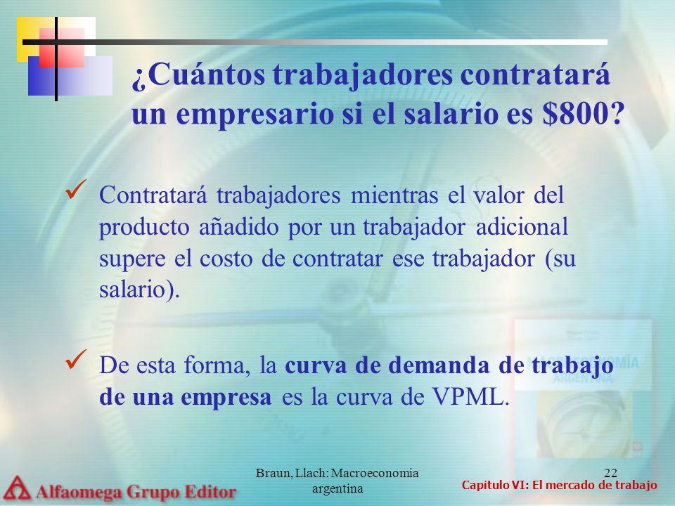 Braun, Llach: Macroeconomia argentina 22 Contratará trabajadores mientras el valor del producto añadido por un trabajador adicional supere el costo de
