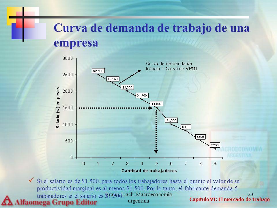 Braun, Llach: Macroeconomia argentina 23 Curva de demanda de trabajo de una empresa Si el salario es de $1.500, para todos los trabajadores hasta el q