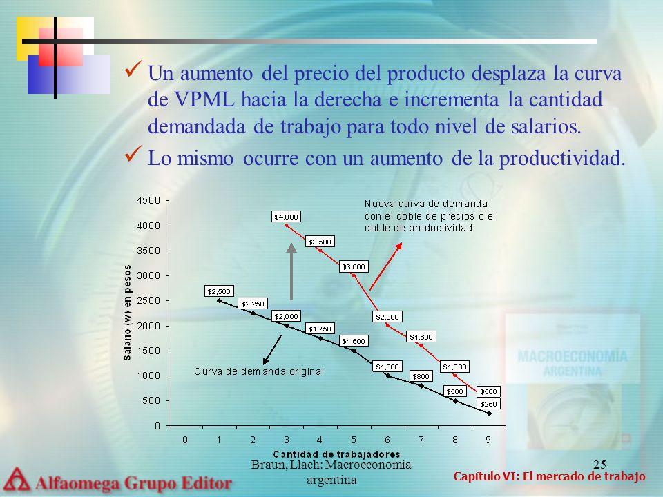 Braun, Llach: Macroeconomia argentina 25 Un aumento del precio del producto desplaza la curva de VPML hacia la derecha e incrementa la cantidad demand