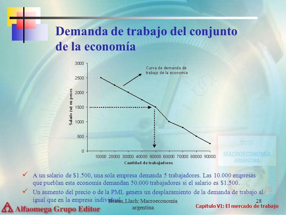 Braun, Llach: Macroeconomia argentina 28 A un salario de $1.500, una sola empresa demanda 5 trabajadores. Las 10.000 empresas que pueblan esta economí