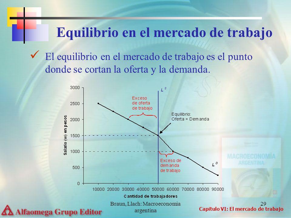 Braun, Llach: Macroeconomia argentina 29 El equilibrio en el mercado de trabajo es el punto donde se cortan la oferta y la demanda. Capítulo VI: El me