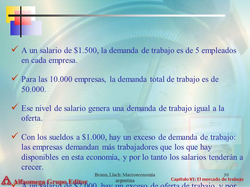 Braun, Llach: Macroeconomia argentina 30 A un salario de $1.500, la demanda de trabajo es de 5 empleados en cada empresa. Para las 10.000 empresas, la