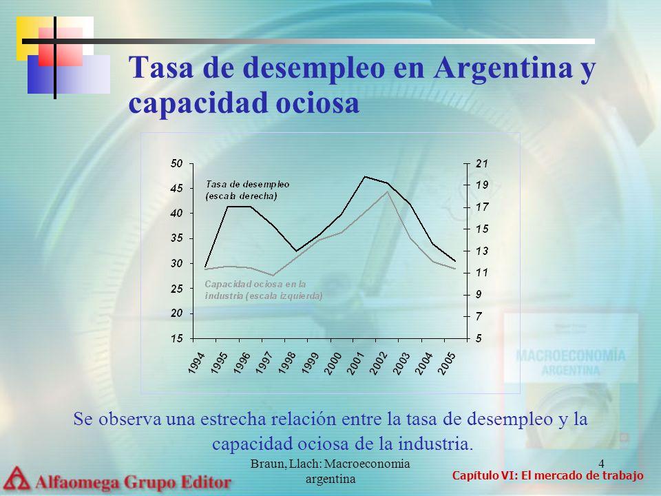 Braun, Llach: Macroeconomia argentina 4 Se observa una estrecha relación entre la tasa de desempleo y la capacidad ociosa de la industria. Tasa de des