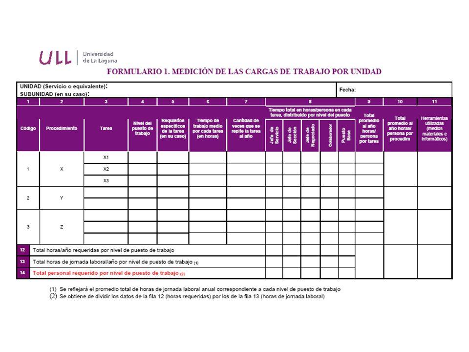 Estudio de cargas de trabajo Guía Metodológica ULL 11