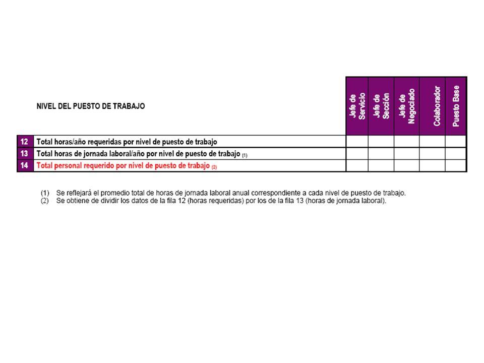 Estudio de cargas de trabajo Guía Metodológica ULL 14