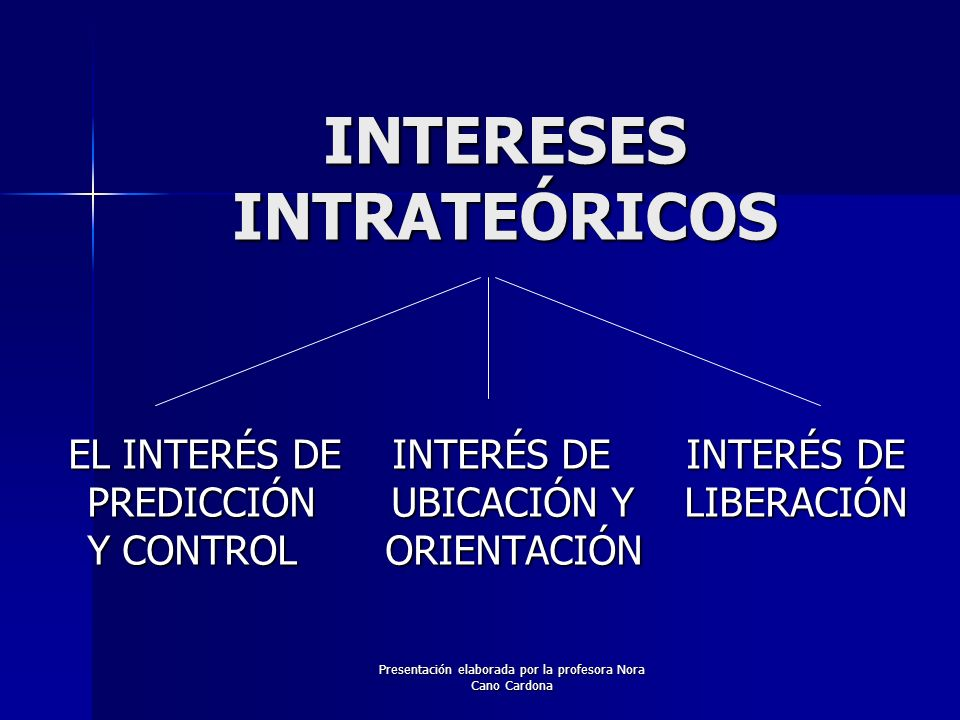 Presentación elaborada por la profesora Nora Cano Cardona INTERESES INTRATEÓRICOS EL INTERÉS DE INTERÉS DE INTERÉS DE PREDICCIÓN UBICACIÓN Y LIBERACIÓ