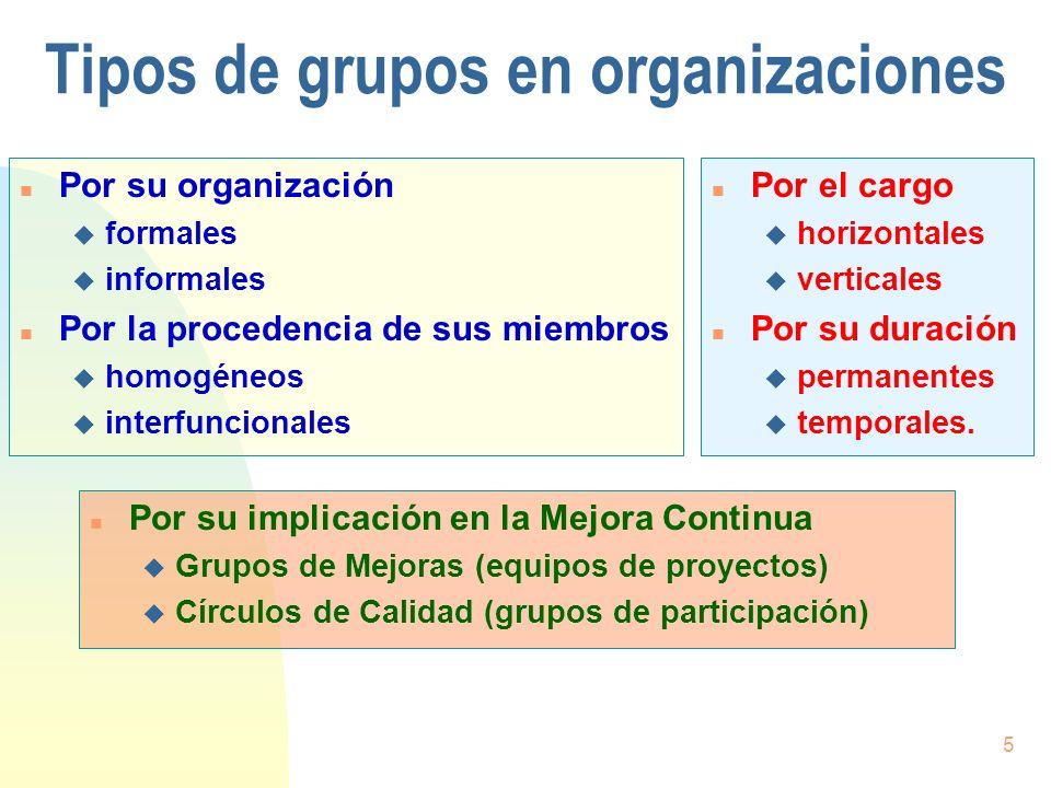 5 Tipos de grupos en organizaciones n Por su organización u formales u informales n Por la procedencia de sus miembros u homogéneos u interfuncionales