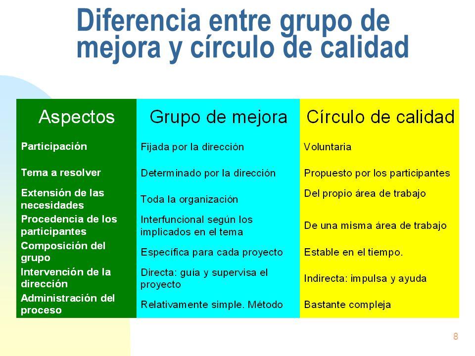 8 Diferencia entre grupo de mejora y círculo de calidad