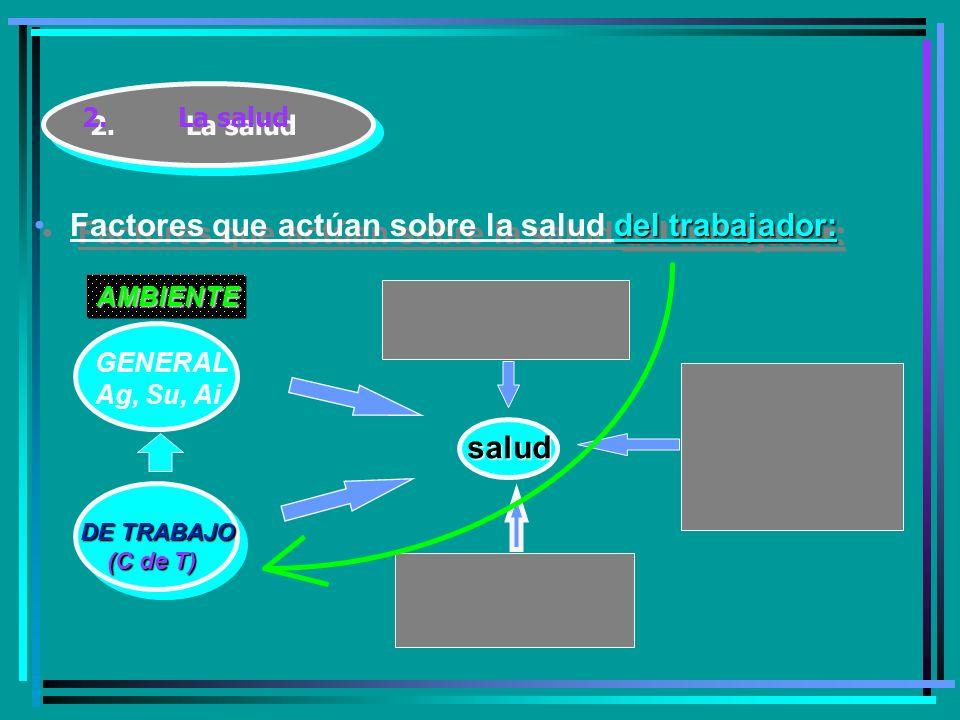 2.La salud del trabajador:Factores que actúan sobre la salud del trabajador: salud GENERAL Ag, Su, Ai AMBIENTE DE TRABAJO (C de T) (C de T)