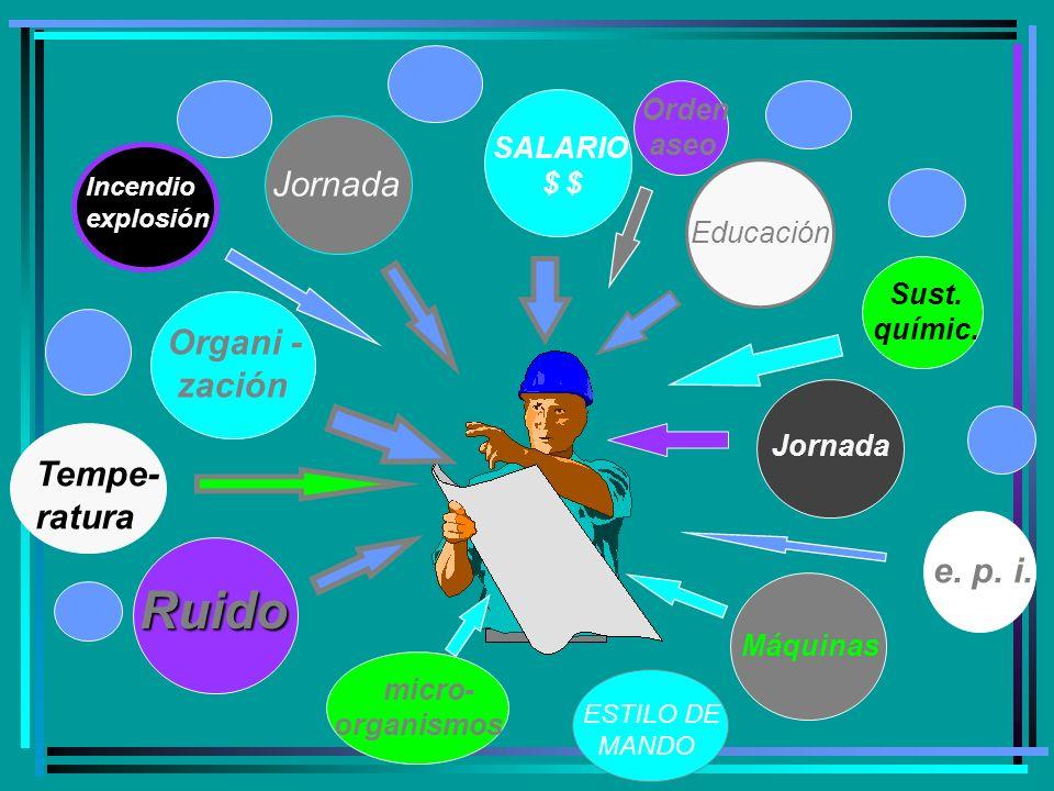Organi - zación Jornada Incendio explosión Tempe- ratura Máquinas Orden aseo Educación Jornada e.