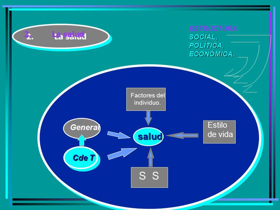 2.La salud ESTRUCTURASOCIAL,POLÍTICA,ECONÓMICA.salud Estilo de vida Factores del individuo.