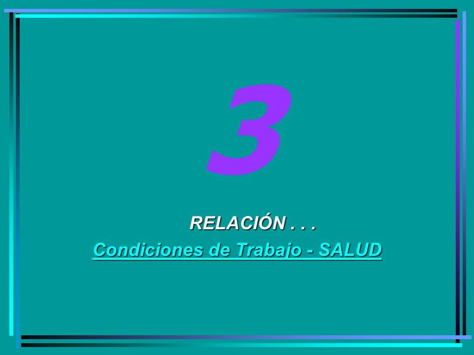 3 RELACIÓN... RELACIÓN... Condiciones de Trabajo - SALUD