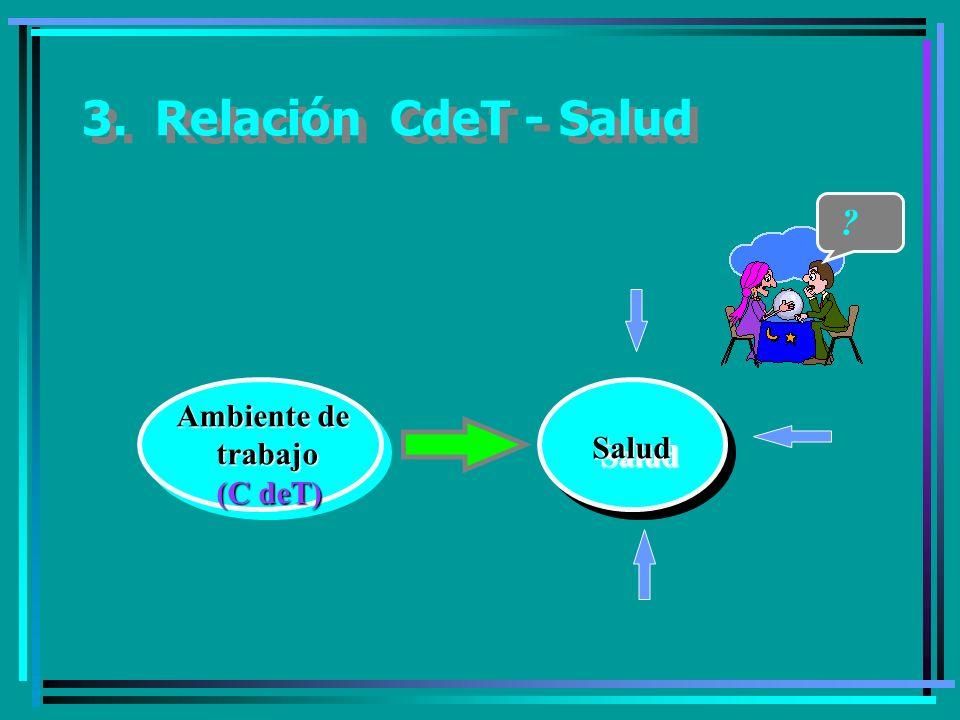 3. Relación CdeT - Salud Ambiente de trabajo trabajo (C deT) (C deT) SaludSalud ?
