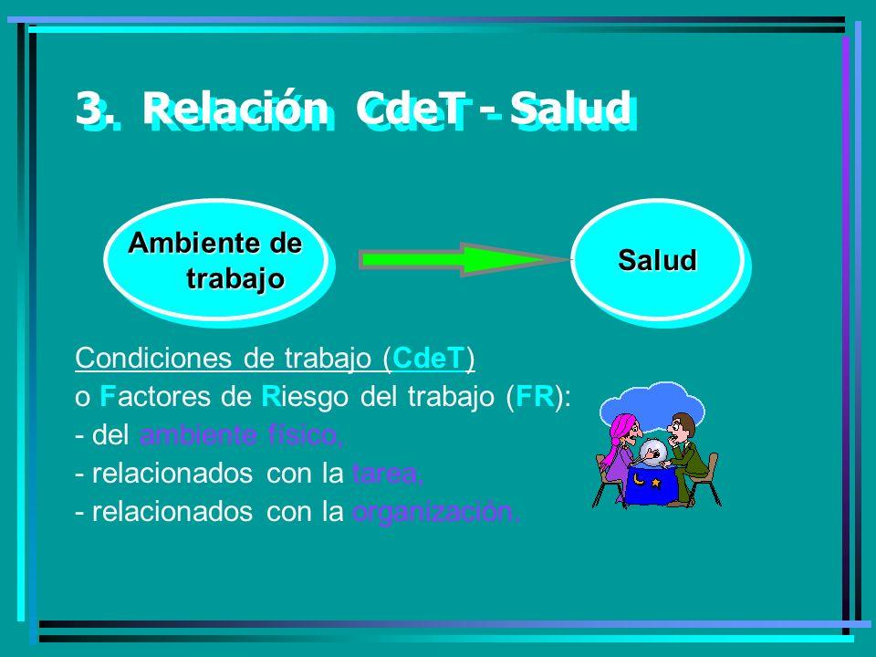 3. Relación CdeT - Salud Condiciones de trabajo (CdeT) o Factores de Riesgo del trabajo (FR): - del ambiente físico, - relacionados con la tarea, - re