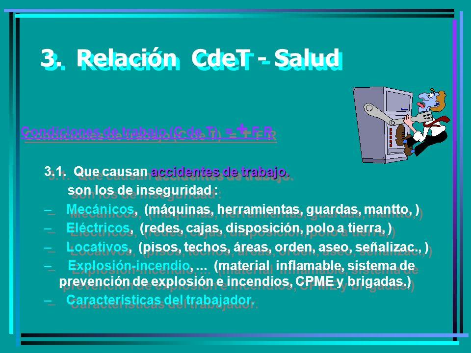 3.Relación CdeT - Salud Condiciones de trabajo (C de T) = + F R accidentes de trabajo.