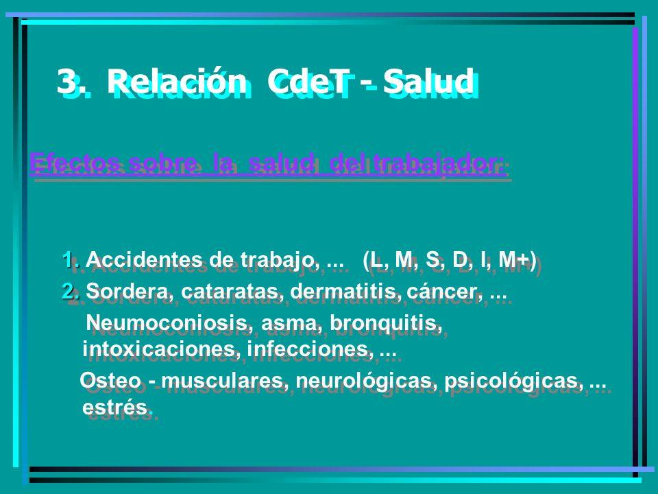 3.Relación CdeT - Salud Efectos sobre la salud del trabajador: 1.