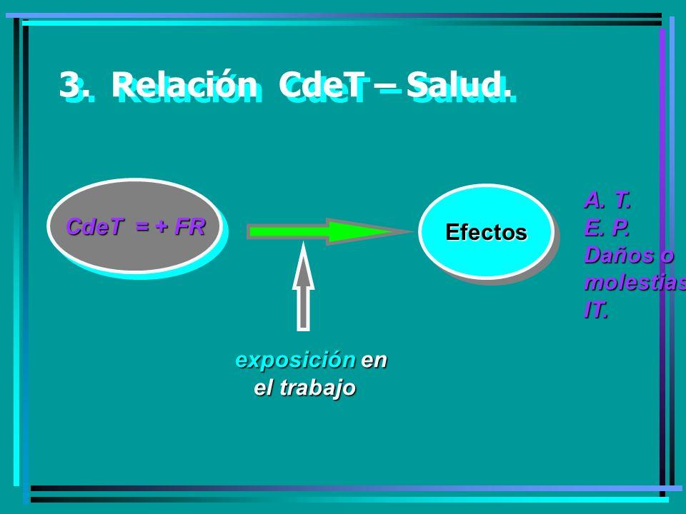 3.Relación CdeT – Salud. CdeT = + FR EfectosEfectos exposición en el trabajo el trabajo A.