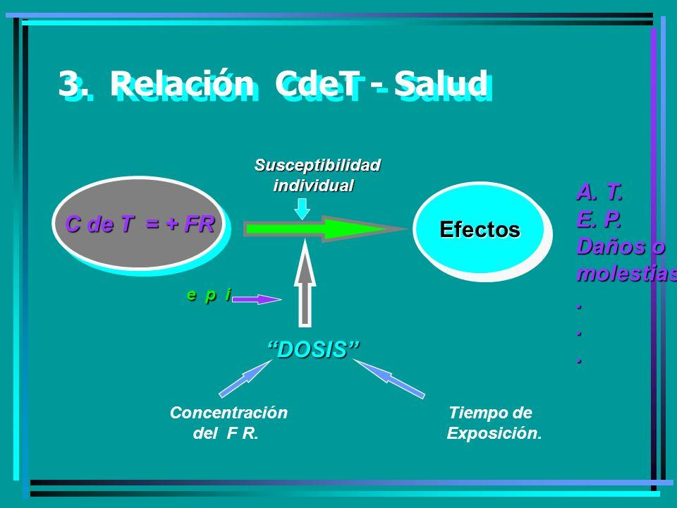 3.Relación CdeT - Salud Susceptibilidad individual individual C de T = + FR EfectosEfectos A.