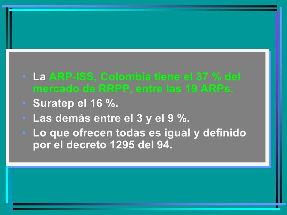 La ARP-ISS, Colombia tiene el 37 % del mercado de RRPP, entre las 19 ARPs.
