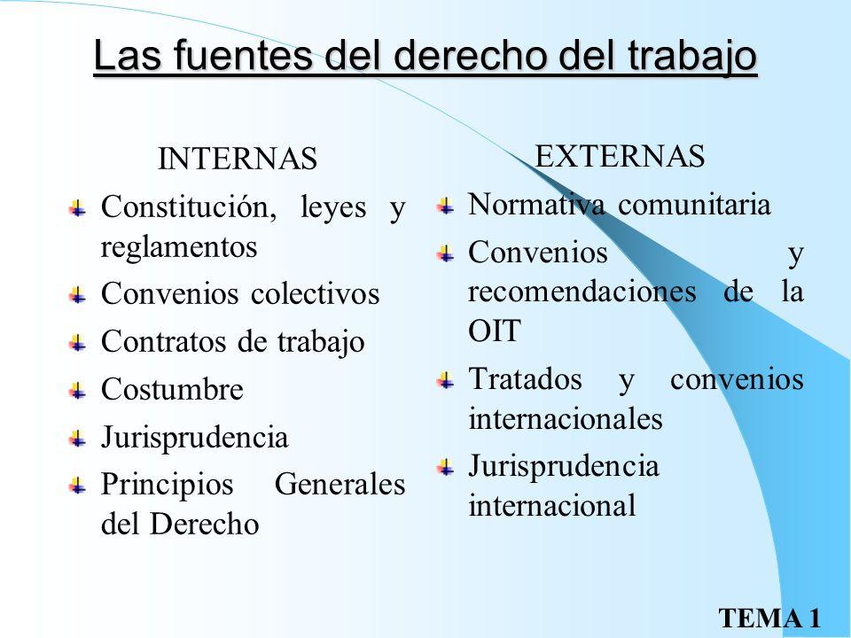 TEMA 1 Las fuentes del derecho del trabajo INTERNAS Constitución, leyes y reglamentos Convenios colectivos Contratos de trabajo Costumbre Jurisprudencia Principios Generales del Derecho EXTERNAS Normativa comunitaria Convenios y recomendaciones de la OIT Tratados y convenios internacionales Jurisprudencia internacional
