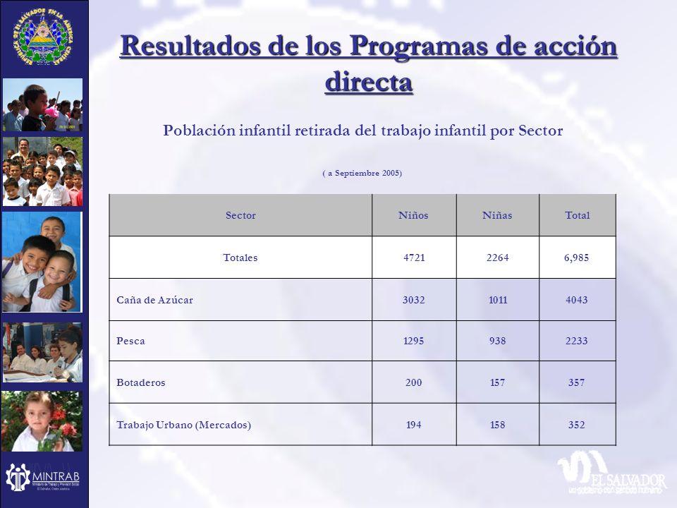 Resultados de los Programas de acción directa Población infantil retirada del trabajo infantil por Sector ( a Septiembre 2005) SectorNiñosNiñasTotal T
