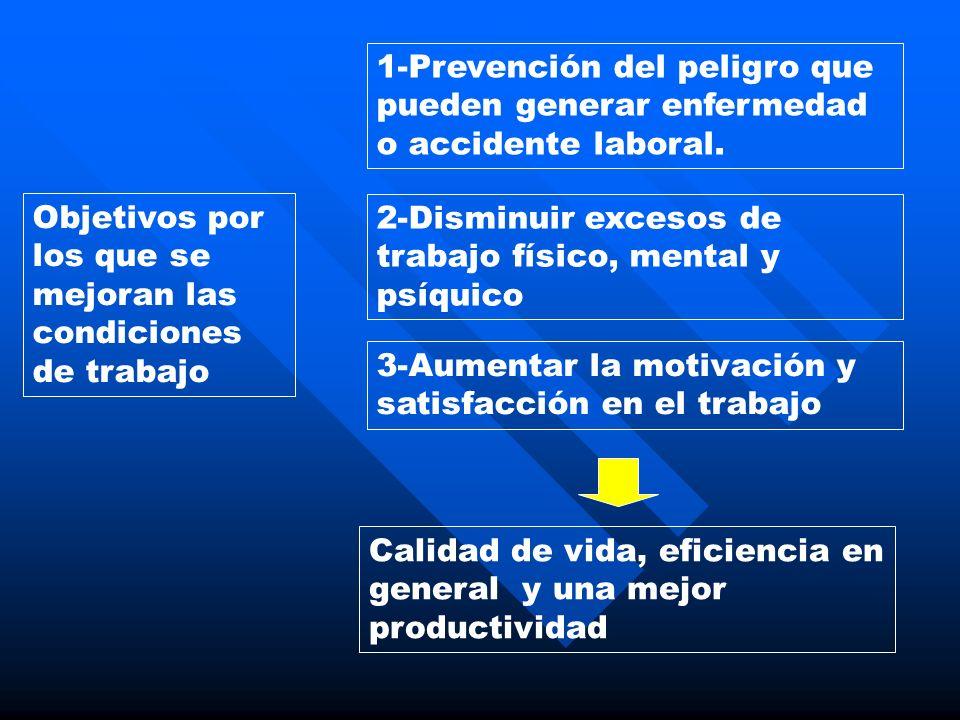Objetivos por los que se mejoran las condiciones de trabajo 1-Prevención del peligro que pueden generar enfermedad o accidente laboral. 2-Disminuir ex