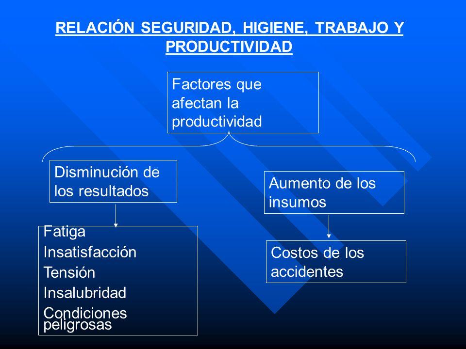 RELACIÓN SEGURIDAD, HIGIENE, TRABAJO Y PRODUCTIVIDAD Factores que afectan la productividad Disminución de los resultados Aumento de los insumos Fatiga