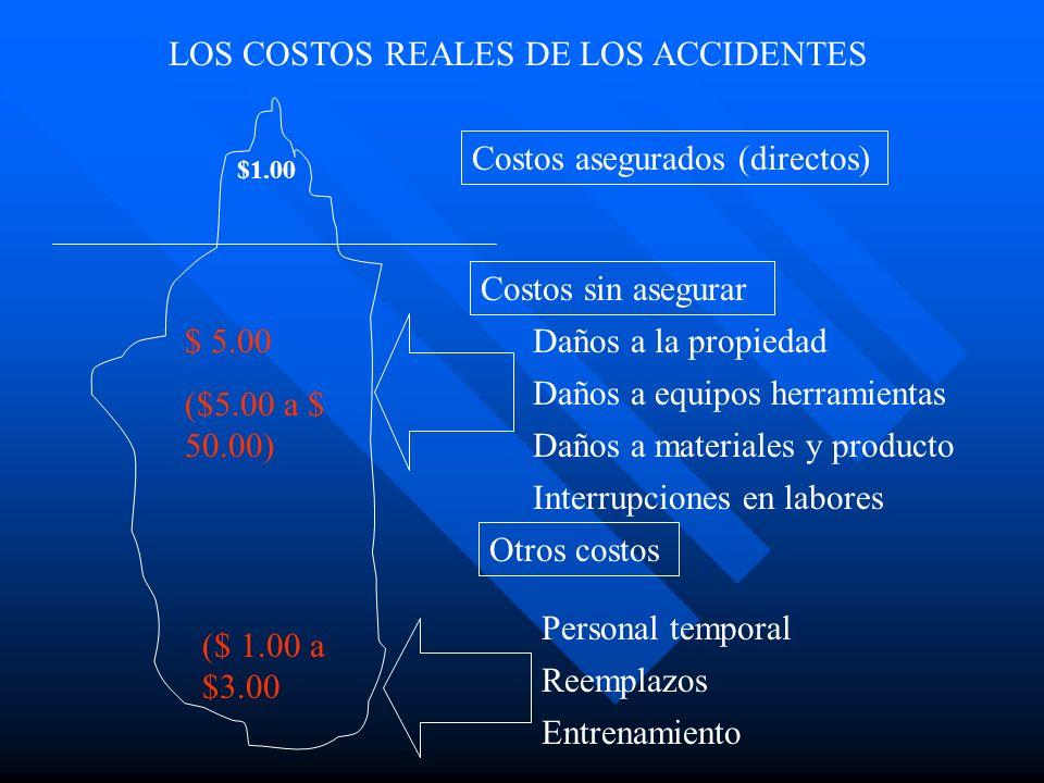 LOS COSTOS REALES DE LOS ACCIDENTES Costos asegurados (directos) $1.00 Costos sin asegurar Daños a la propiedad Daños a equipos herramientas Daños a m