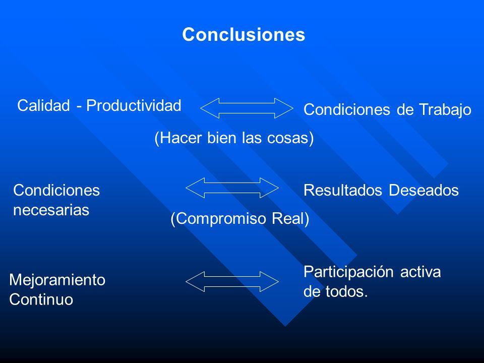 Conclusiones Calidad - Productividad Condiciones de Trabajo (Hacer bien las cosas) Condiciones necesarias Resultados Deseados (Compromiso Real) Mejora
