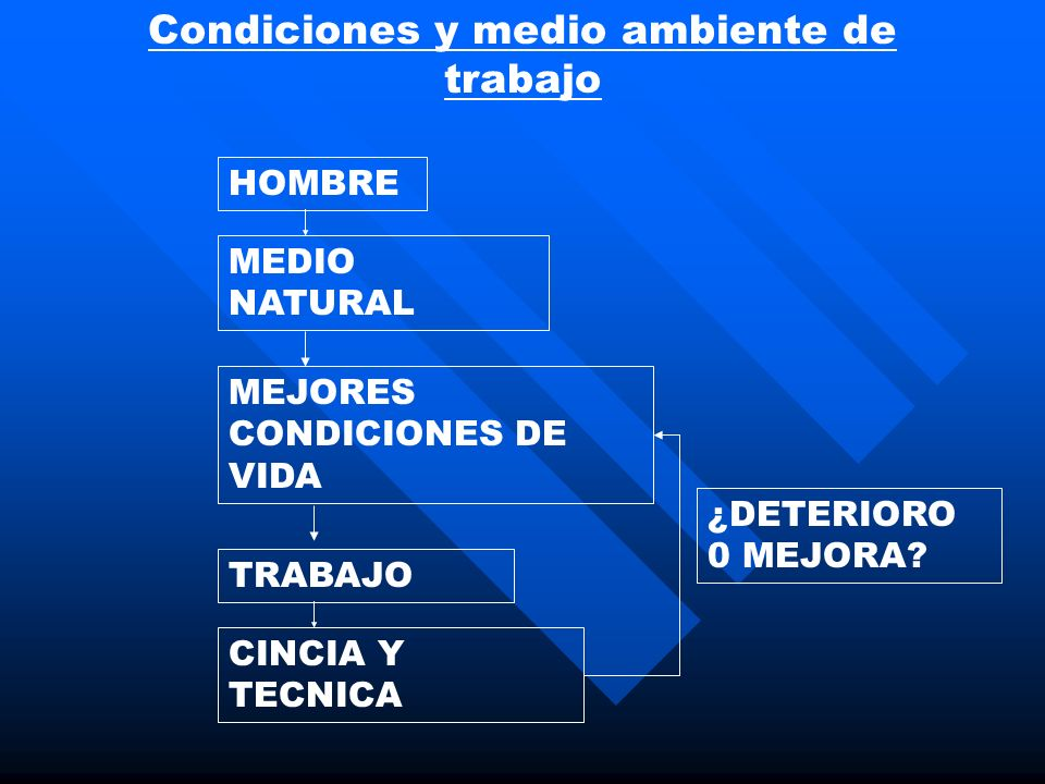 ¿DETERIORO 0 MEJORA? Condiciones y medio ambiente de trabajo HOMBRE MEDIO NATURAL MEJORES CONDICIONES DE VIDA TRABAJO CINCIA Y TECNICA