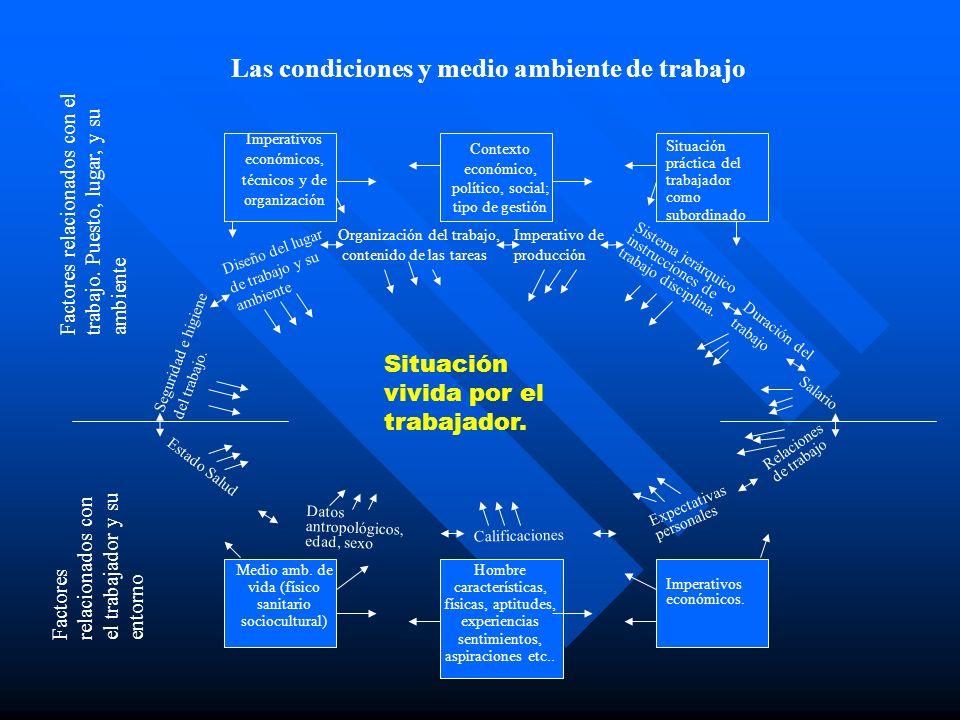 Imperativos económicos, técnicos y de organización Contexto económico, político, social; tipo de gestión Situación práctica del trabajador como subord
