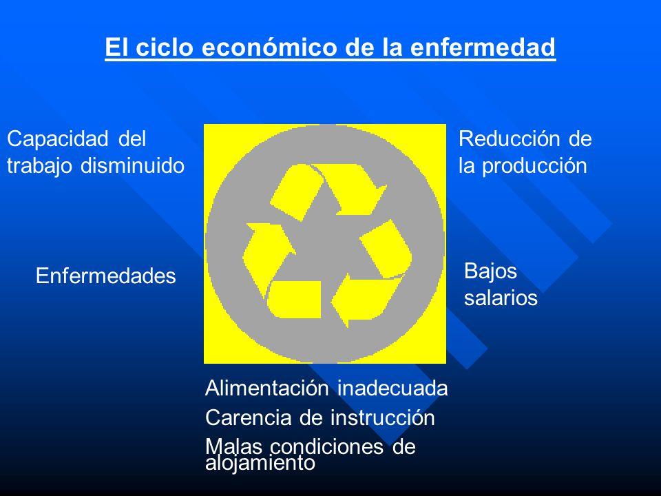 El ciclo económico de la enfermedad Capacidad del trabajo disminuido Reducción de la producción Enfermedades Bajos salarios Alimentación inadecuada Ca