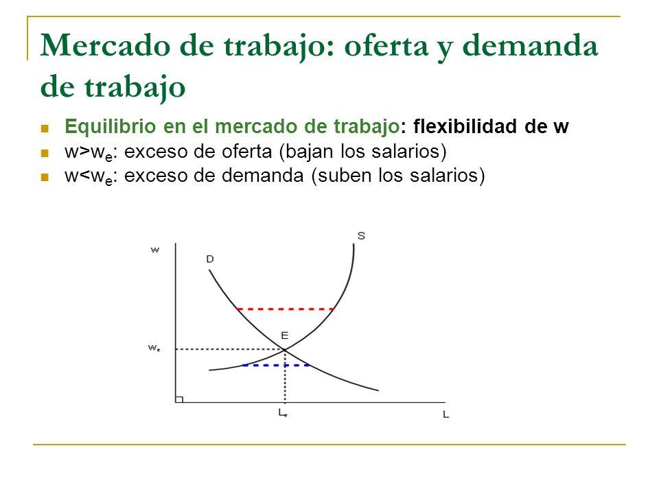 Mercado de trabajo: oferta y demanda de trabajo Equilibrio en el mercado de trabajo: flexibilidad de w w>w e : exceso de oferta (bajan los salarios) w