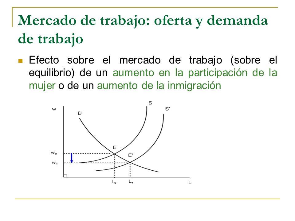 Mercado de trabajo: oferta y demanda de trabajo Efecto sobre el mercado de trabajo (sobre el equilibrio) de un aumento en la participación de la mujer