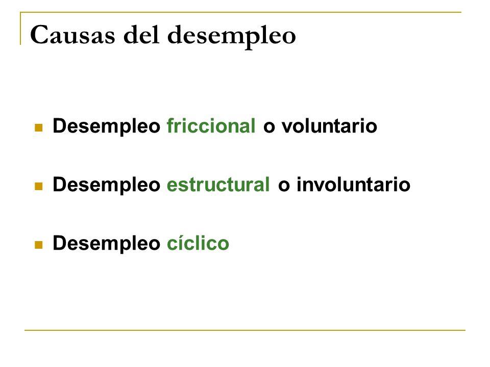 Causas del desempleo Desempleo friccional o voluntario Desempleo estructural o involuntario Desempleo cíclico