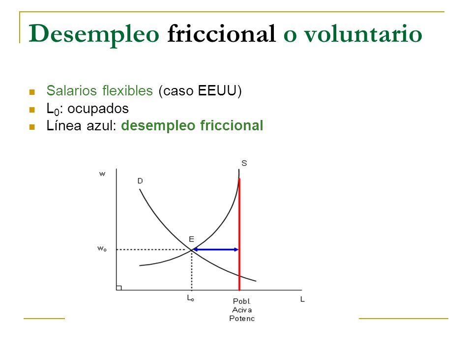 Desempleo friccional o voluntario Salarios flexibles (caso EEUU) L 0 : ocupados Línea azul: desempleo friccional