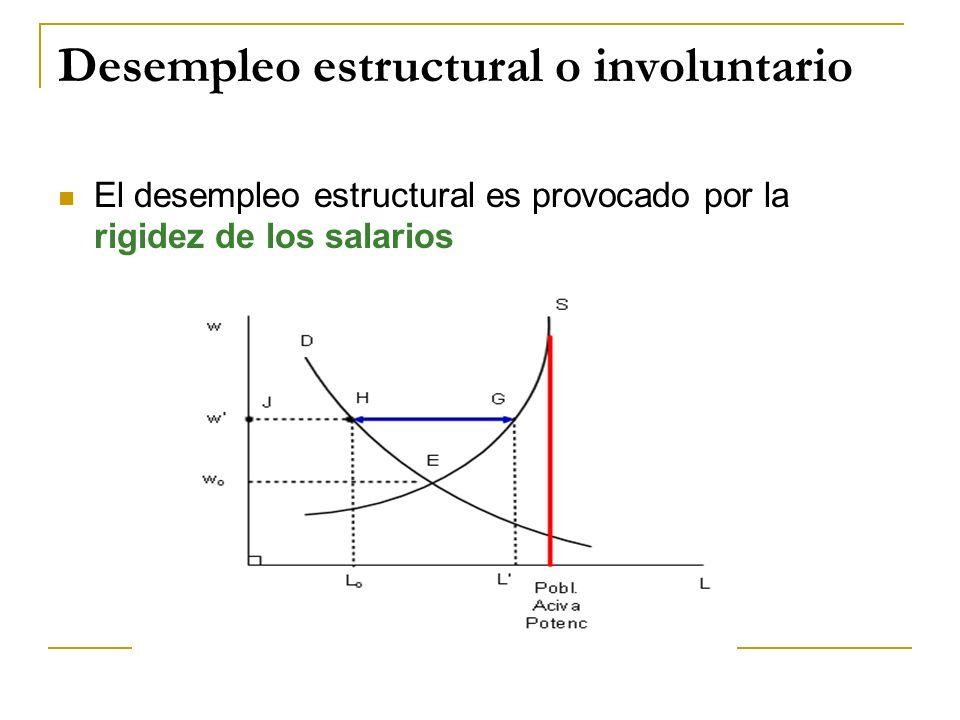 Desempleo estructural o involuntario El desempleo estructural es provocado por la rigidez de los salarios