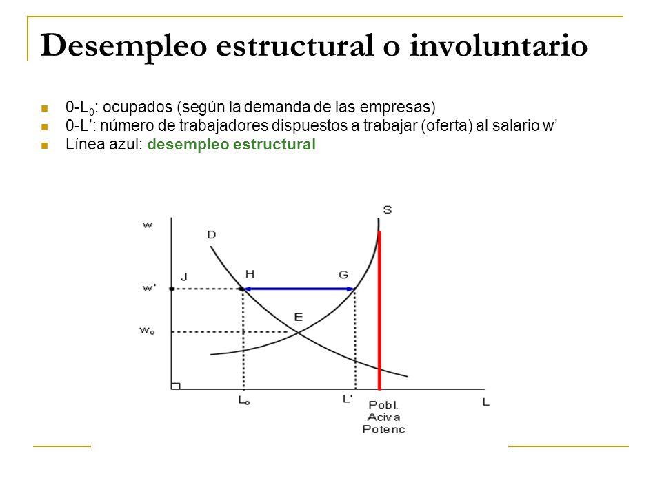Desempleo estructural o involuntario 0-L 0 : ocupados (según la demanda de las empresas) 0-L: número de trabajadores dispuestos a trabajar (oferta) al