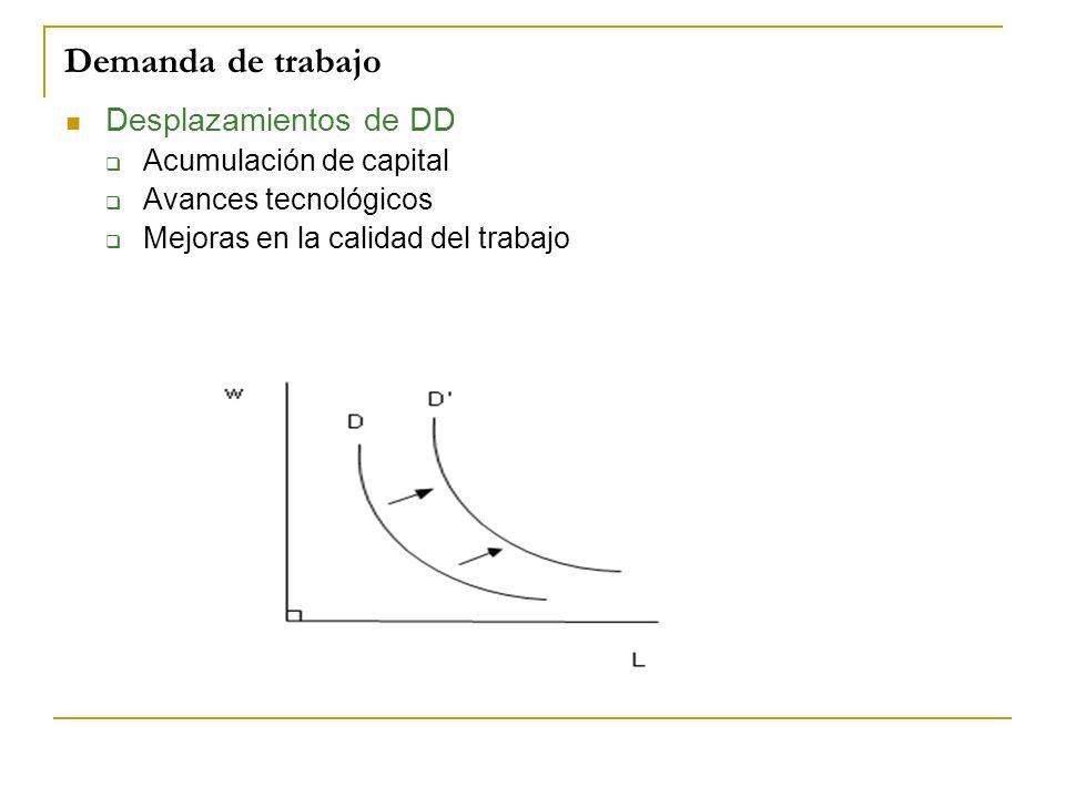 Demanda de trabajo Desplazamientos de DD Acumulación de capital Avances tecnológicos Mejoras en la calidad del trabajo