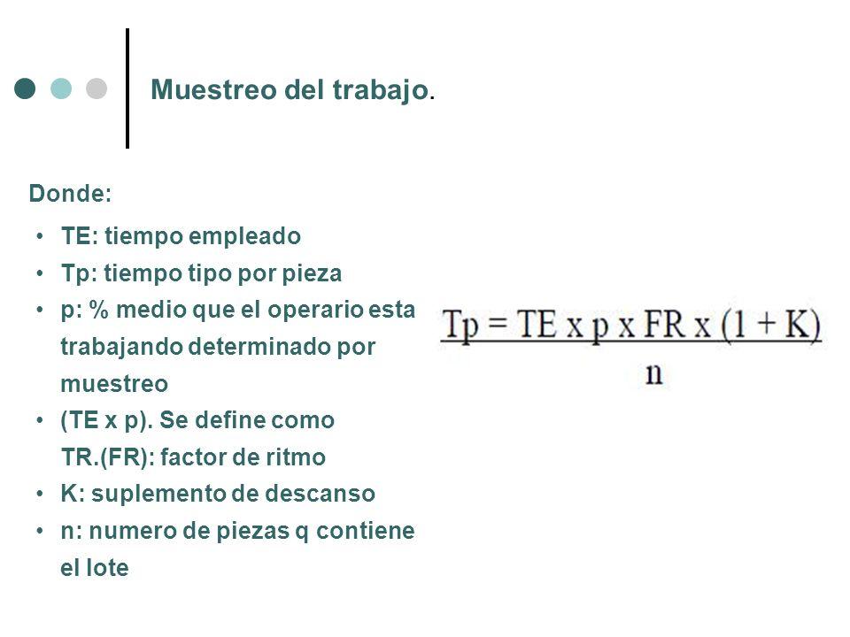 Muestreo del trabajo. Donde: TE: tiempo empleado Tp: tiempo tipo por pieza p: % medio que el operario esta trabajando determinado por muestreo (TE x p