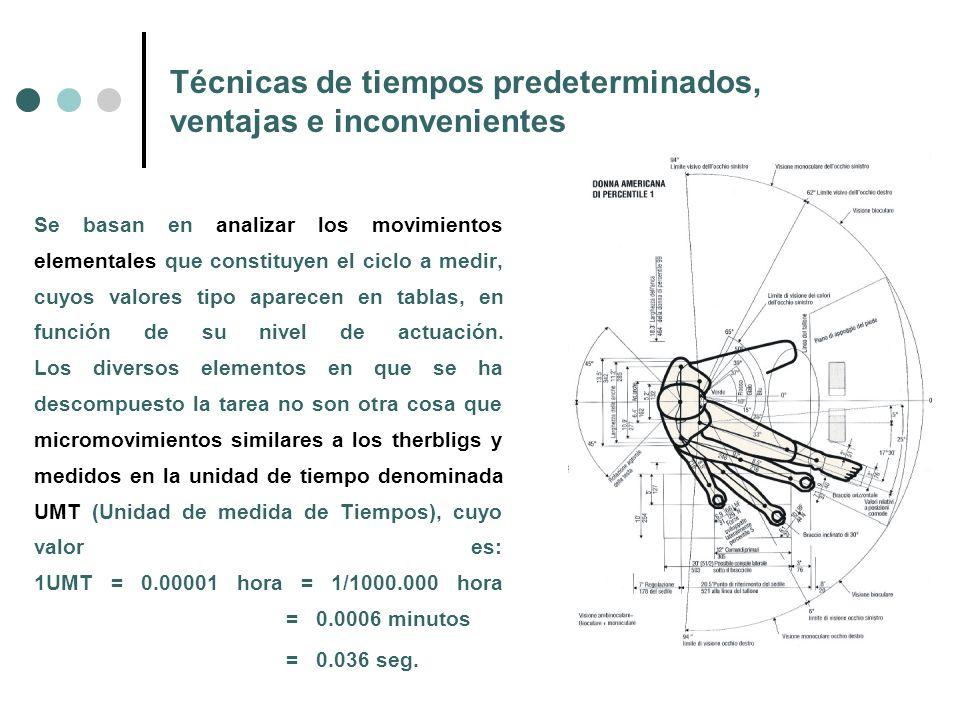 Técnicas de tiempos predeterminados, ventajas e inconvenientes Se basan en analizar los movimientos elementales que constituyen el ciclo a medir, cuyo