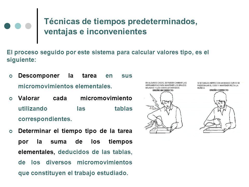 Técnicas de tiempos predeterminados, ventajas e inconvenientes MTM.