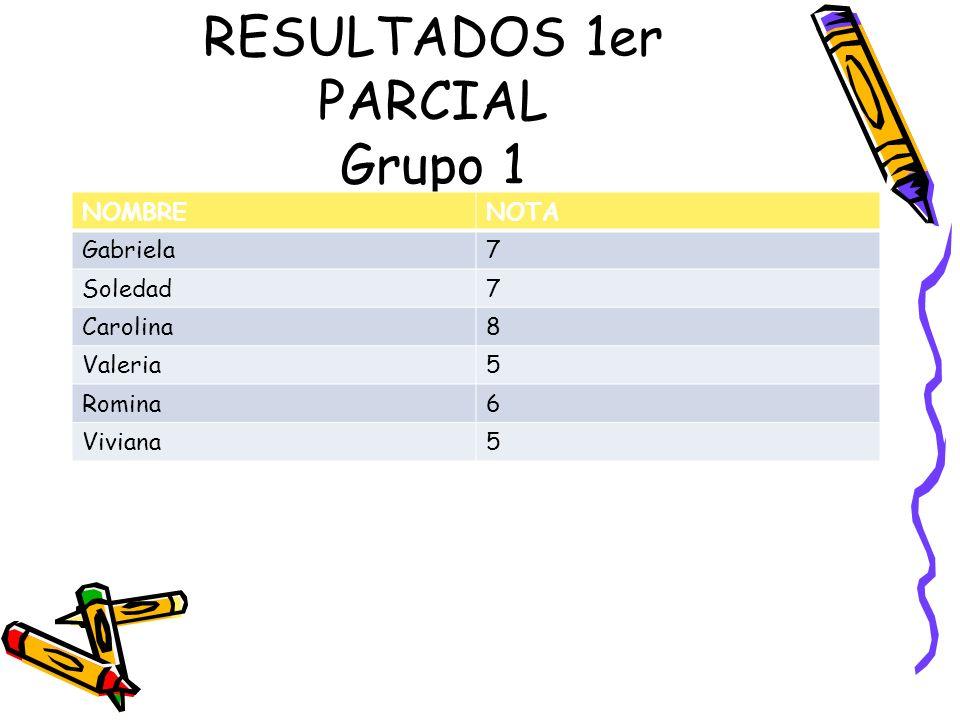 RESULTADOS 1er PARCIAL Grupo 1 NOMBRENOTA Gabriela7 Soledad7 Carolina8 Valeria5 Romina6 Viviana5